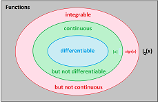 Continuous vs differentiable vs integrable.png