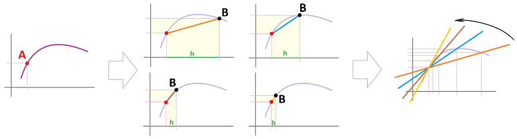 Secant lines converge.png