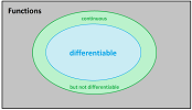 Continuous vs differentiable.png