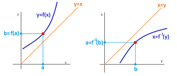 Inverse of function.png