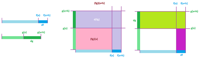 Product Rule for differentials.png