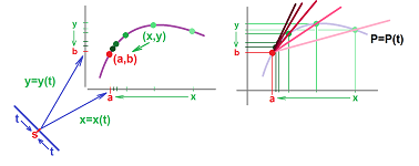 Coordinate-wise derivative.png