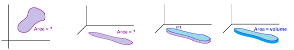 Areas as double integrals.png