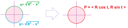 Circle as two graphs - parametric curve.png