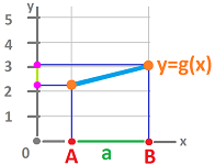 Derivative as a rate of change.png