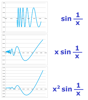 Sine and reciprocals cont-diff.png