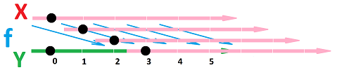 Axis shifted along arrows.png