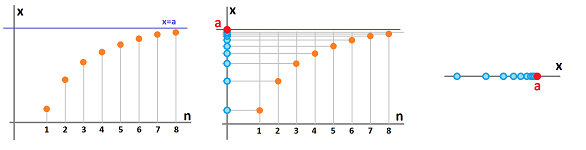 Sequences on the x-axis.png