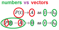 Definition of limit -- numbers vs vectors.png