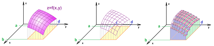 Graph and Riemann sums dim 2.png