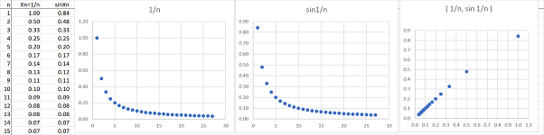 Y=sinx and y=x.png