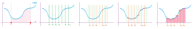 Graph and Riemann sums.png