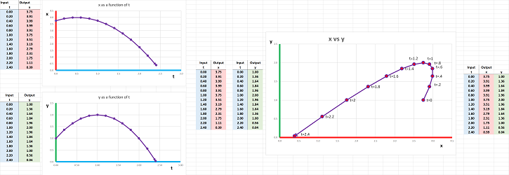 Parametric curve with spreadsheet.png