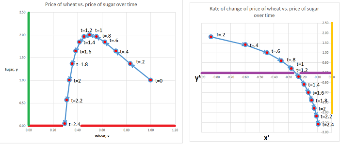 Wheat and sugar -- derivatives 2.png