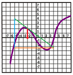 Derivative from graph -- negative.png