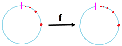 Discontinuous function of circle.png