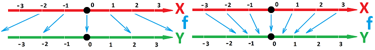 Stretch and shrink of axis with arrows.png