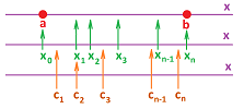Partition for Riemann sums.png