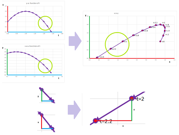 Slope of parametric curve = ratio of derivative of f and g.png