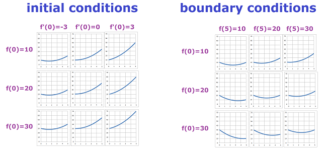 Initial vs boundary conditions.png