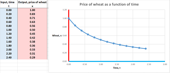 Price of wheat.png