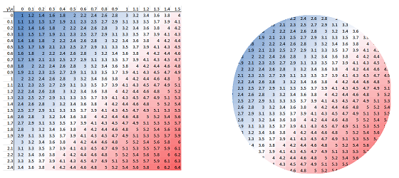 Function of two variables -- heat map.png