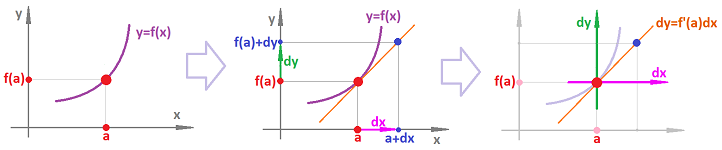 Tangent and differentials.png