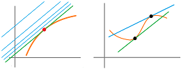 Graph and a tangent line.png