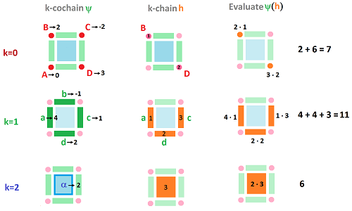 Cochain evaluated on chain.png