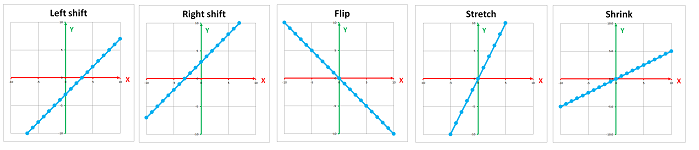 Transformations of the line -- graphs.png
