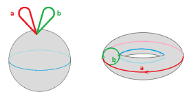 Cohomology as a ring.png
