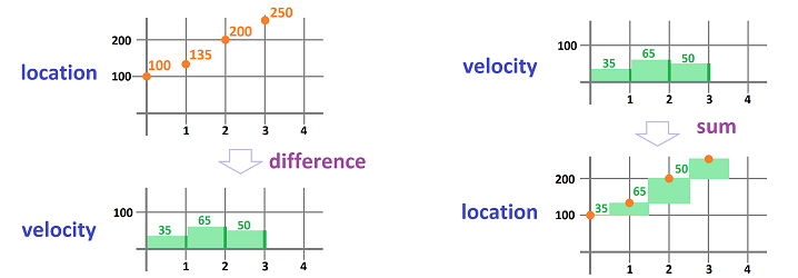 Velocity and location functions of time 0.png