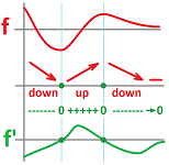 Plotting derivative from function.png
