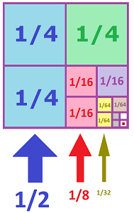 Geometric progression sum proof with square 0.png
