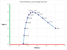 Price of wheat and sugar labels.png