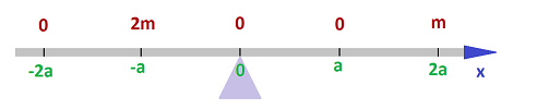 Balanced beam with x-axis 2.png