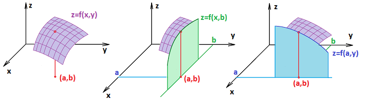 Function of two variables.png