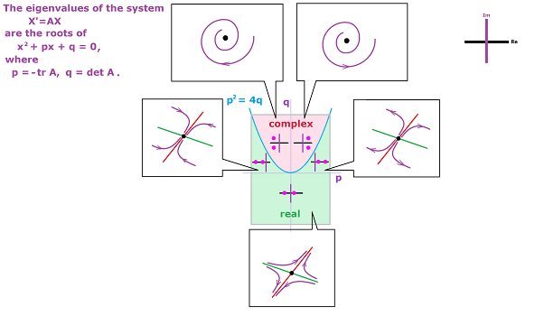 Classification of linear systems of ODEs.png
