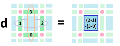 Derivative of 1-form dim 2.png