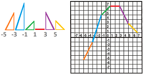 Plot graph from the table of the derivative.png
