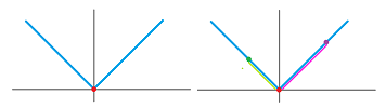 Secant lines of absolute value.png