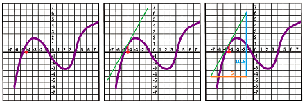 Derivative from graph.png