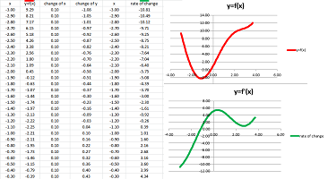 Plotting derivative from function with excel.png